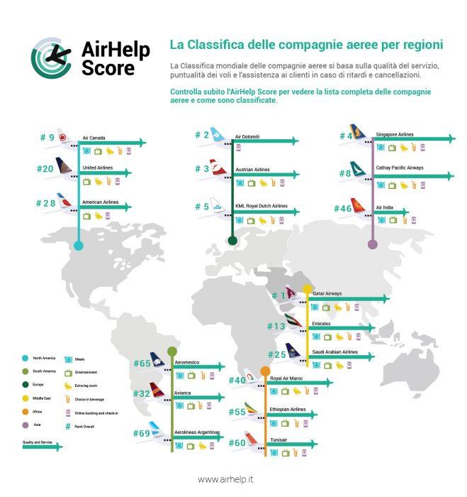 AirHelp Score - Flo' in viaggio